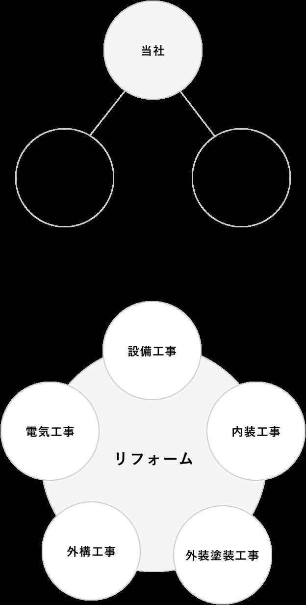 リフォーム工事の主要な5項目